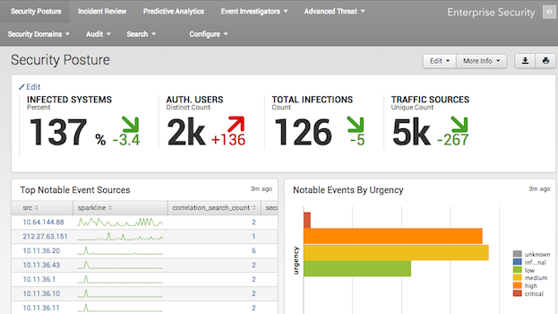 Splunk Enterprise Security - Security Posture