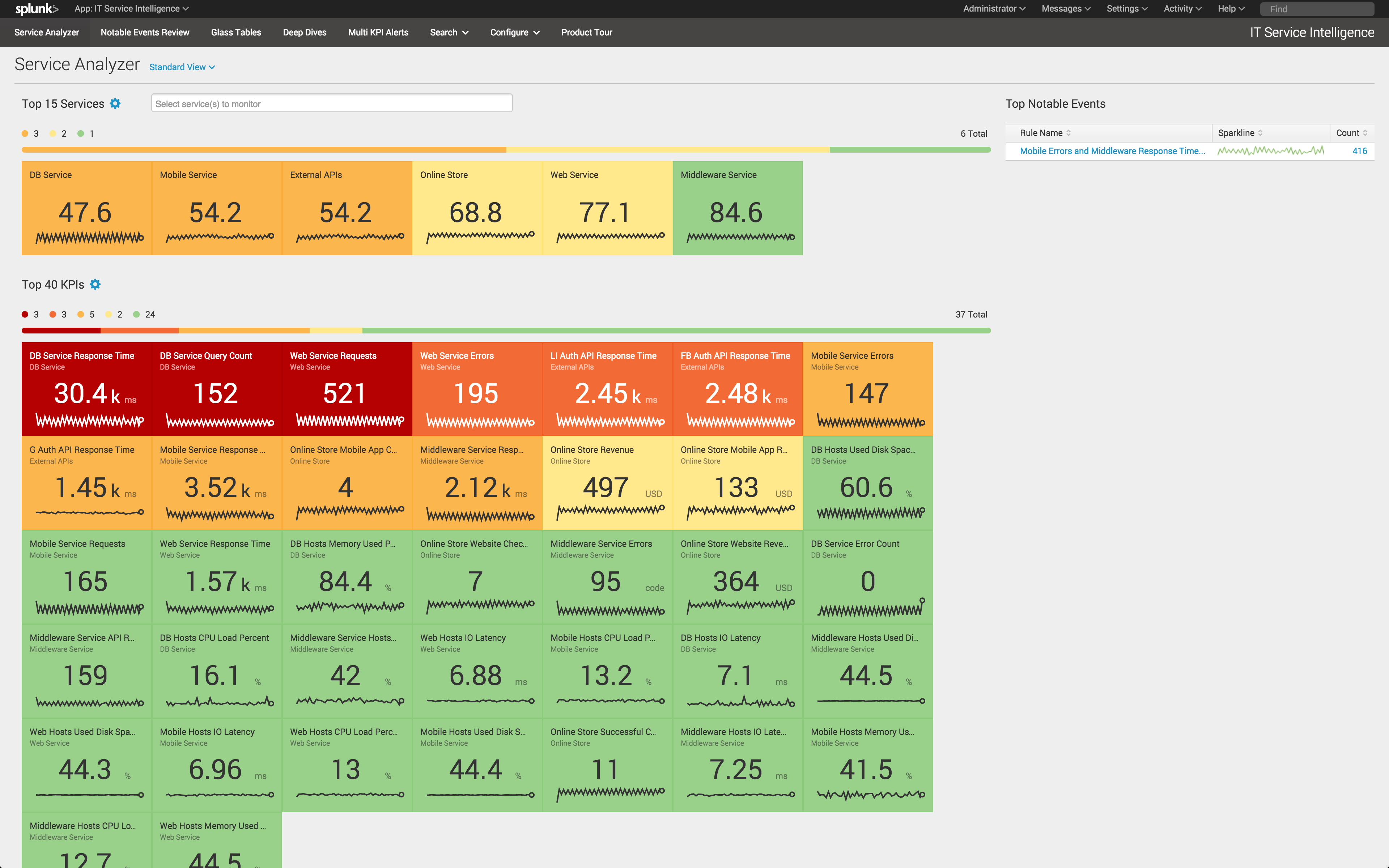 Application Performance Monitoring Splunk In Indonesia
