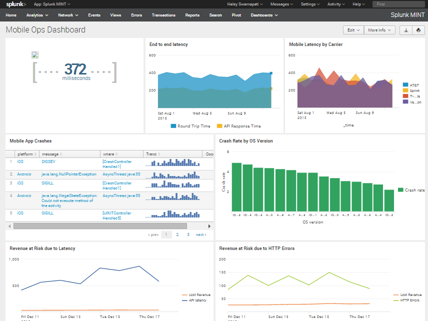 MINT Mobile Ops Dashboard - Splunk APM Indonesia