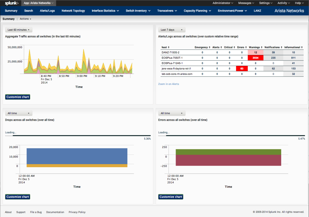 Arista Networks Main Dashboard on Splunk