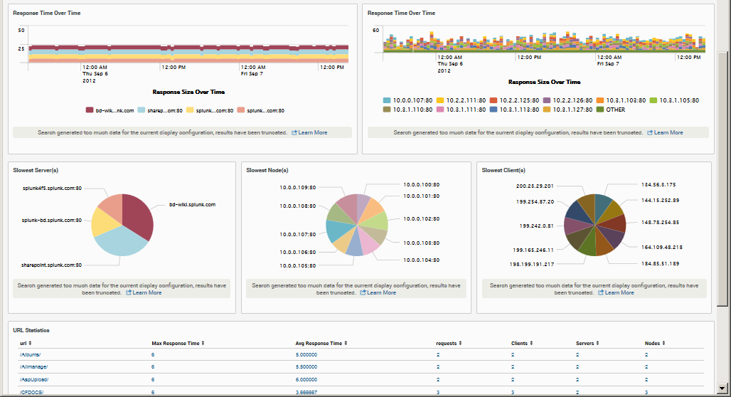 F5 LTM Dashboard on Splunk