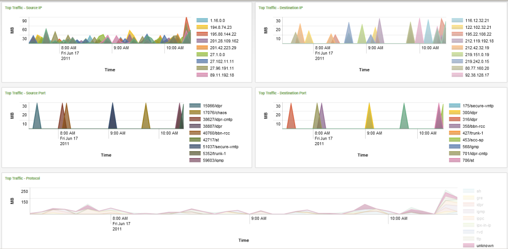 NetFlow on Splunk