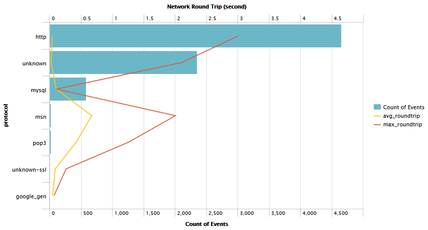 TCP Round Trip on Splunk
