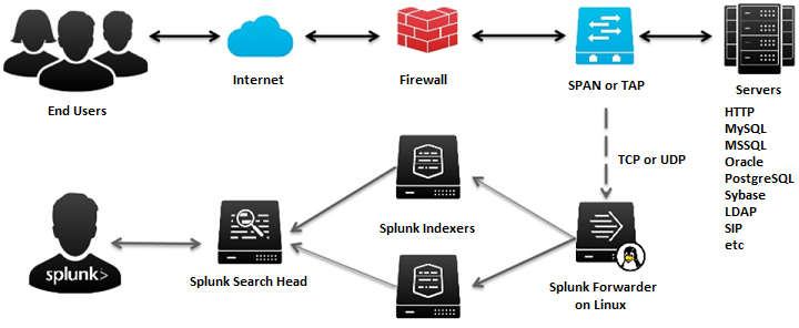 Splunk Forwarder on SPAN/TAP Network