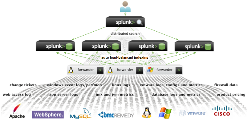 Splunk Reseller in Indonesia