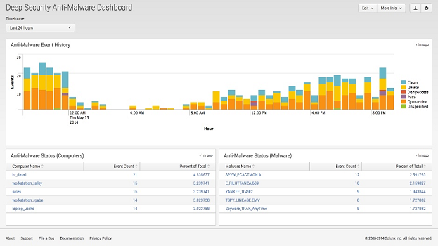 Network Security Monitoring | Splunk Partner in Indonesia