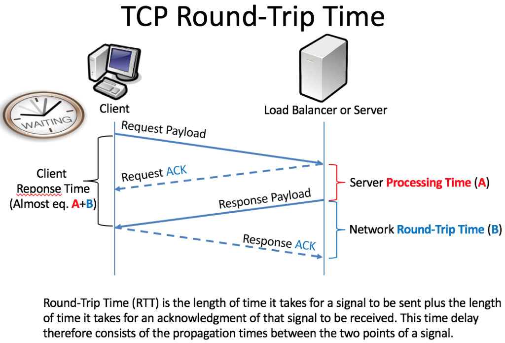 TCP/IP Network Round Trip