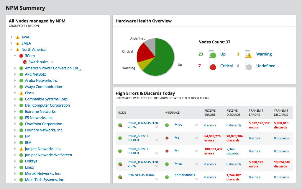 Solarwinds - Network Performance Monitor - Dashboard